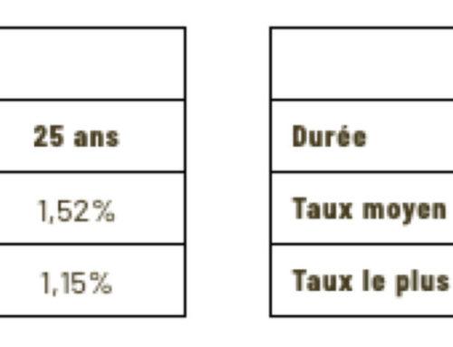L'Edito de David Ducard : taux en Sept. 2020