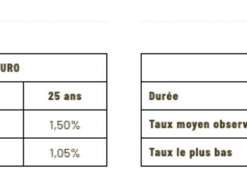 L'édito de David Ducard sur le reconfinement et publication des taux de Nov. 2020
